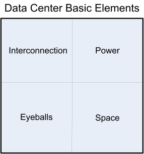 Data Center Elements