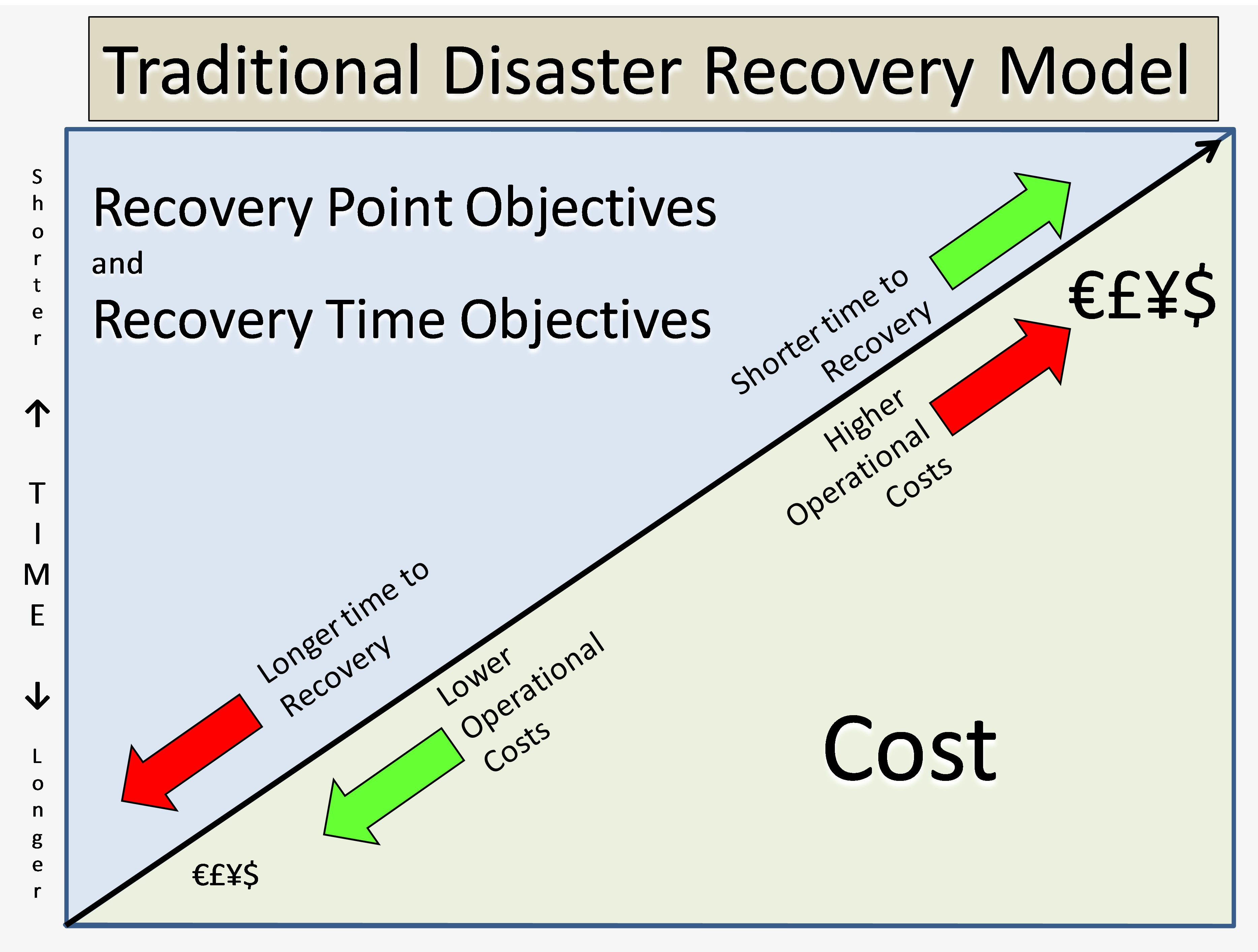 Developing disaster recovery models with cloud computing for Recovery point objective template