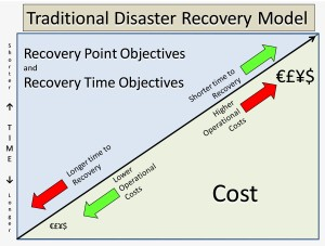 Disaster Recovery Point and Time Objectives