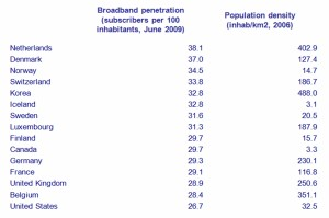 Broadband Access in OECD Countries