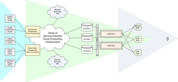 Future Data Centers