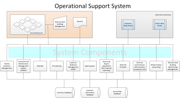 OSS Components